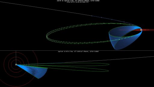 Juno Mission - Original Orbit Design - Image: NASA/JPL/LASP