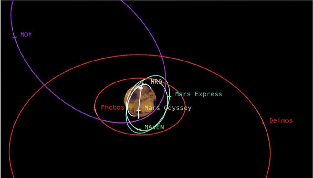 MAVEN Spacecraft adjusts Orbit to avoid colliding with ...
