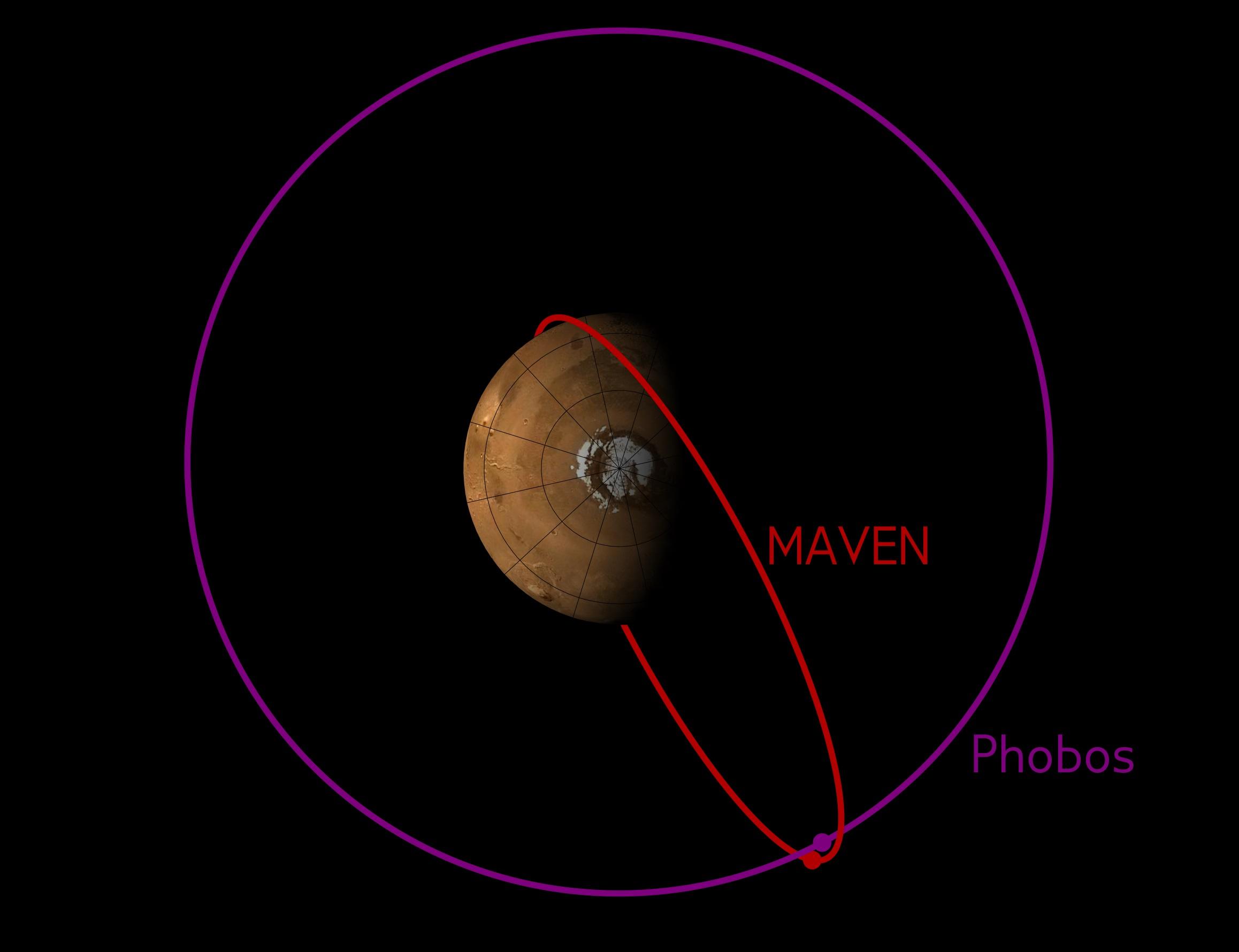 Illustration of a previous close encounter between MAVEN and Phobos – Image: NASA, CU/LASP