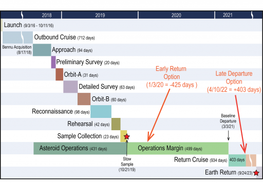 Mission Timeline with Departure Options - Image: Dante Lauretta
