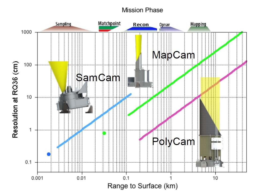 Osiris Rex Instruments Spaceflight101 Drift Detector Sdd Amptek Xray Detectors And Electronics Ocams Coverage Image University Of Arizona