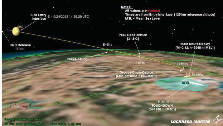 Landing Profile - Image: Lockheed Martin