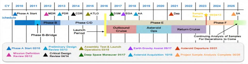 Mission Timeline - Image: OSIRIS-REx Project