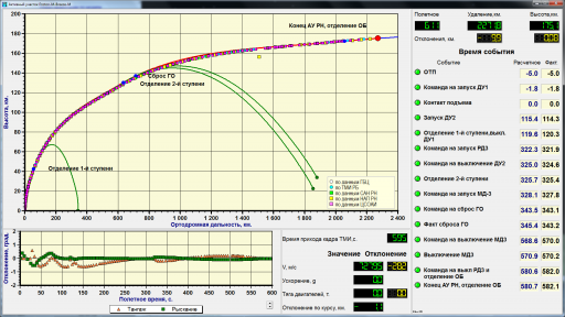 Launch Vehicle Telemetry shows -28.2m/S deficiency - Image: Khrunichev