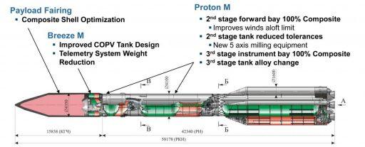 Proton Phase IV Upgrades - Image: ILS
