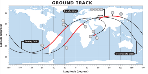 4-Burn Mission Ground Track - Credit: ILS