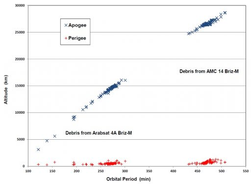 Debris Distribution after 2007 & 2008 Briz-M explosions - Credit: NASA Orbital Debris Program Office
