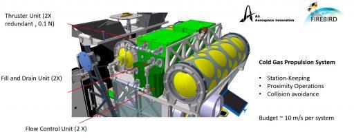 BIROS Propulsion System - Image: DLR