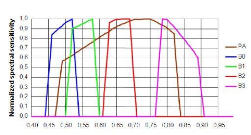 Spectral Coverage - Image: Astrium/SAS