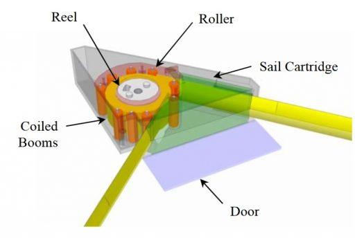 Drag Sail Module Design - Image: UTIAS/SFL