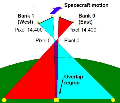 Imaging Geometry - Image: SSTL