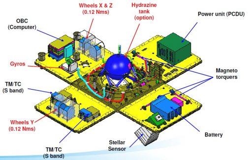 AstroSat-100 Satellite Bus - Image: Airbus Defence & Space