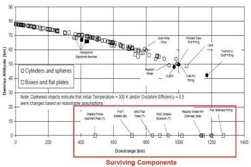 Survivability of Spacecraft Components & Travel Distance (UARS) - Credit: NASA