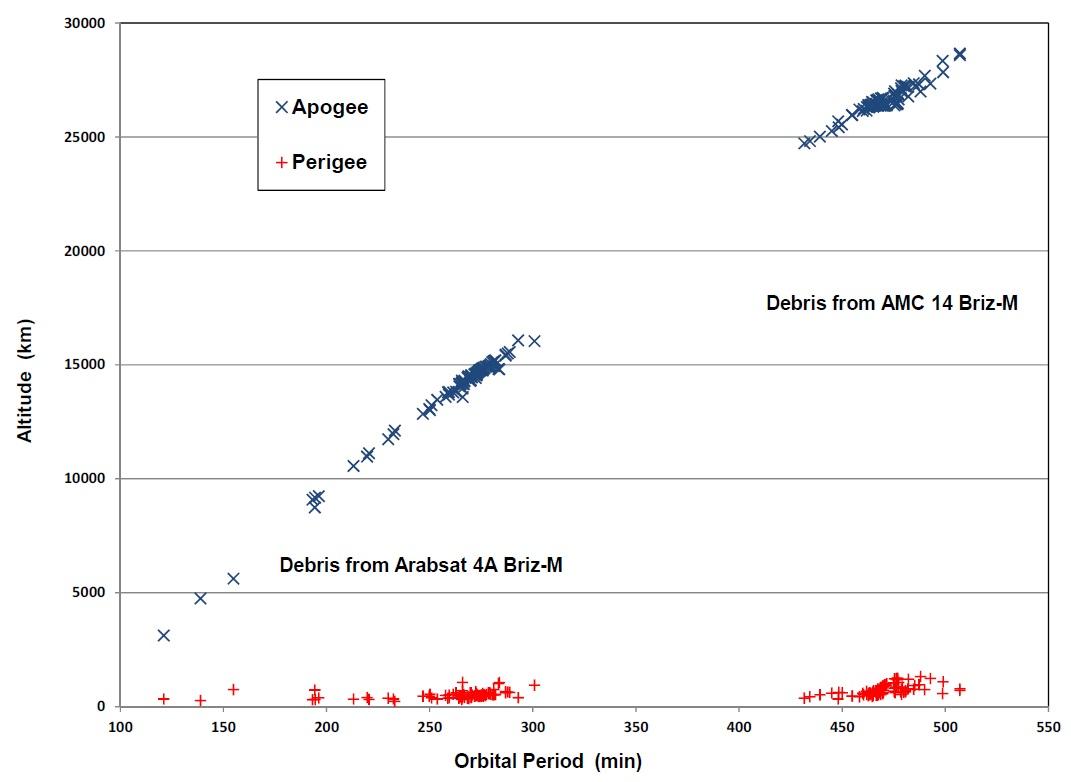 Briz-M Upper Stage again involved in Orbital Debris Event ...