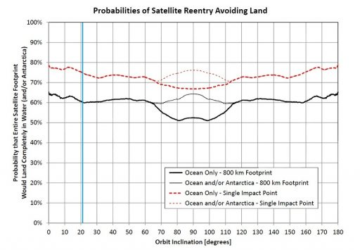 Statistical Probability of Re-Entering Objects avoiding land (Blue line marks F9 28 inclination) - Image: Spaceflight101/Orbital Debris Quarterly