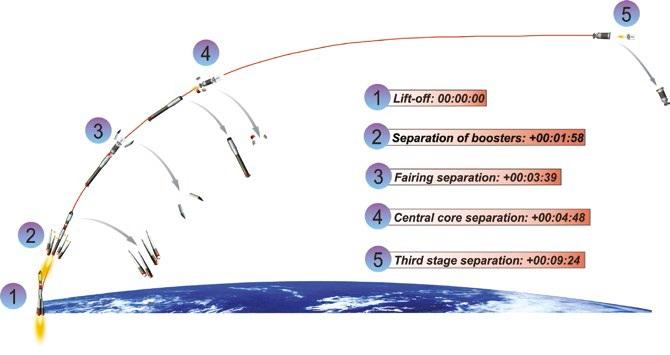 Image: Arianespace/Lavochkin Association
