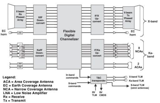 WGS Payload Functional Block Diagram - Image: Boeing