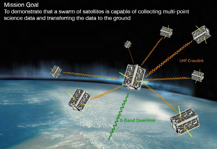 Edsn Spacecraft Amp Satellites