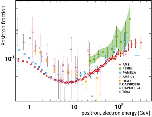 AMS Results combined with data from previous instruments show an increase in Positron Fraction at energies >10GeV - Image: AMS Collaboration