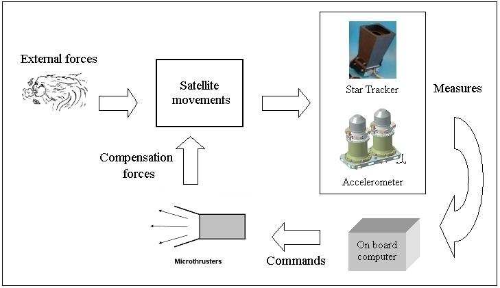 Drag Free Control Scheme - Image: ESA