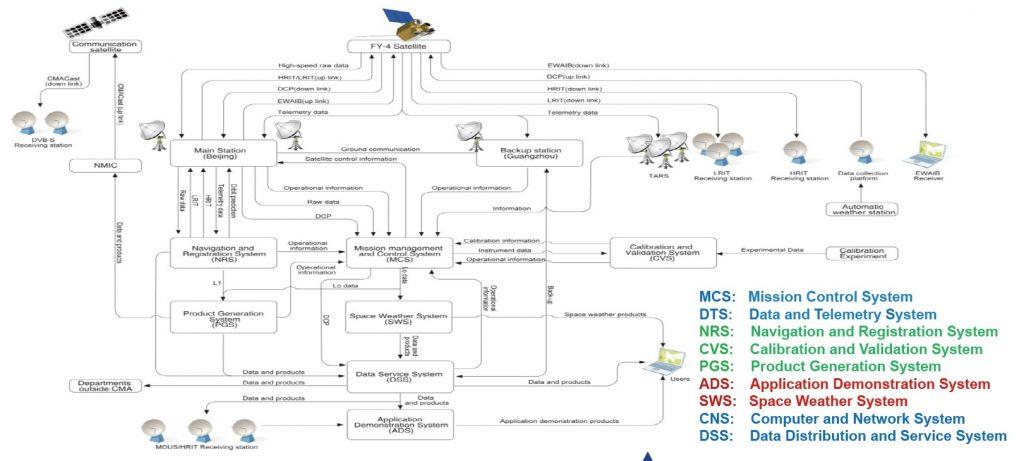 FY-4 Ground System - Image: CMA/NSMC