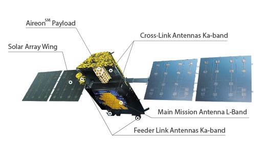 Iridium-NEXT – Spacecraft & Satellites