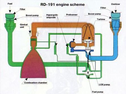 Image: NPO Energomash
