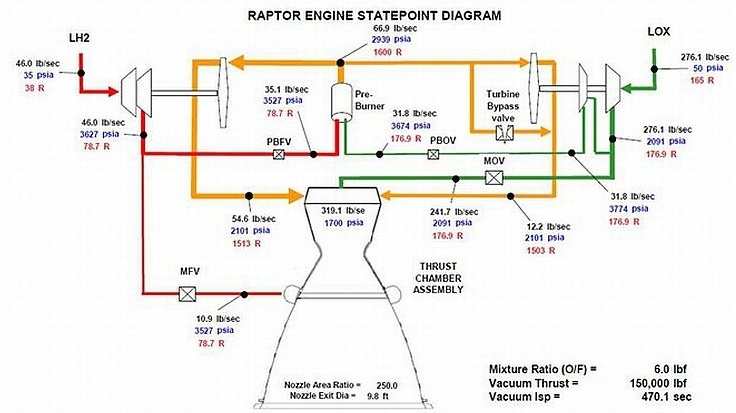 3807070_orig rd180 rocket engine flow diagram today wiring diagram