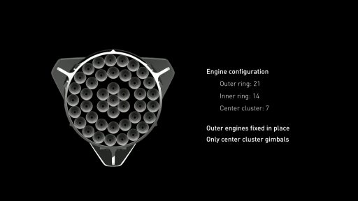 ITS Booster Engine Layout - Credit: SpaceX
