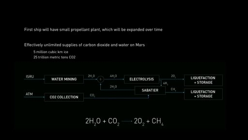 In-Situ Methane Production on Mars - Credit: SpaceX