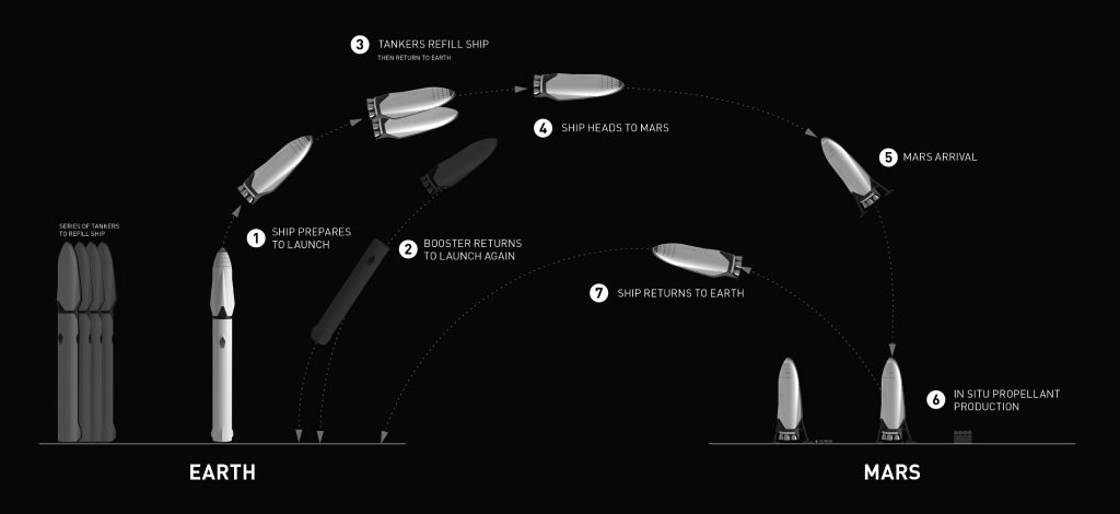 ITS System Architecture - Image: SpaceX