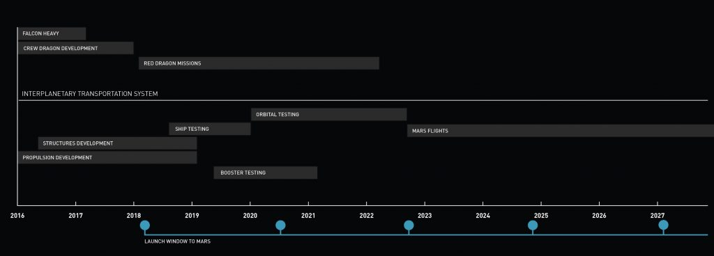 ITS Project Timeline - Credit: SpaceX