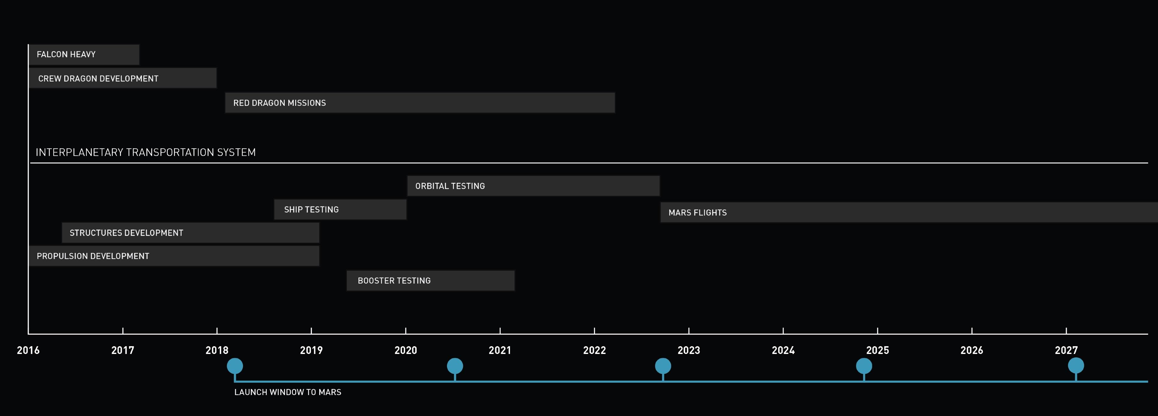 SpaceX-ITS-Timeline.jpg