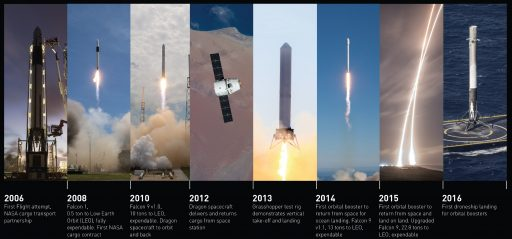SpaceX Progress - Image: SpaceX