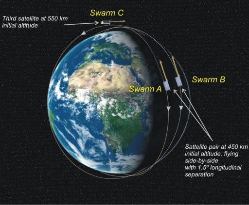 Swarm Orbit Design - Image: ESA
