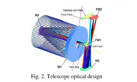 Telescope Optical Design - Image: Astrium/SAS