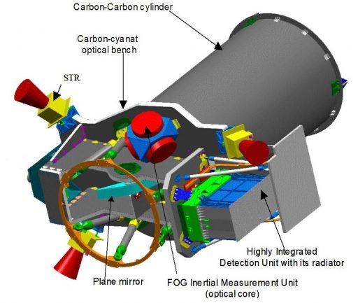 Pleiades HRI Instrument - Image: CNES