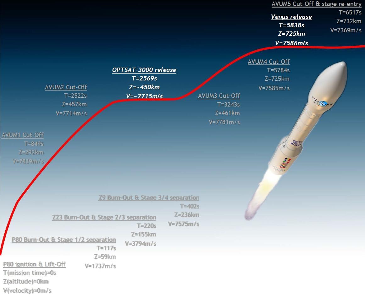 VV10 Flight Profile - Image: Arianespace