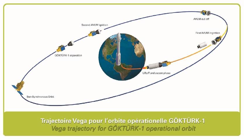 Göktürk Ascent Profile (Similar) - Image: Arianespace
