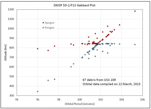 DMSP F13 Gabbard Plot - Credit: NASA Orbital Debris Program Office