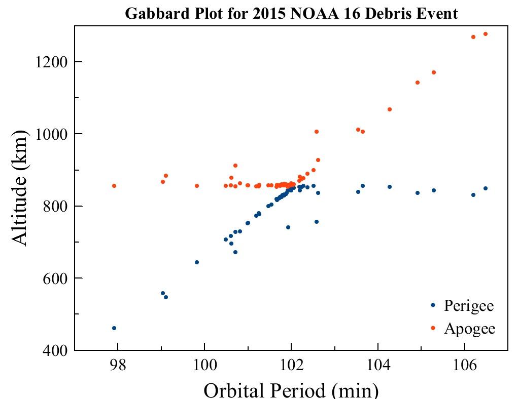 NOAA16 Gabbard