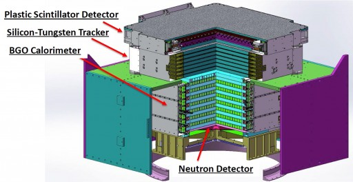 DAMPE Detector System – Image: CAS/INFN
