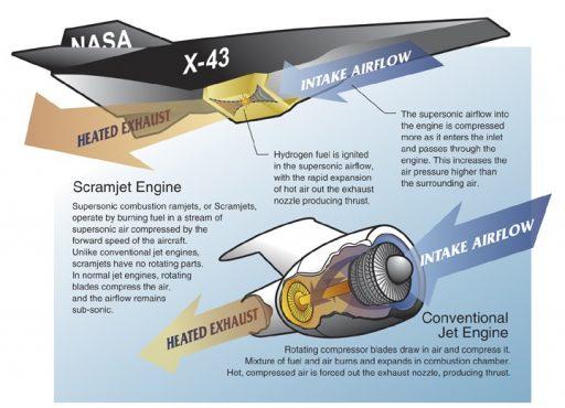 NASA X-43 Scramjet Concept - Image: NASA