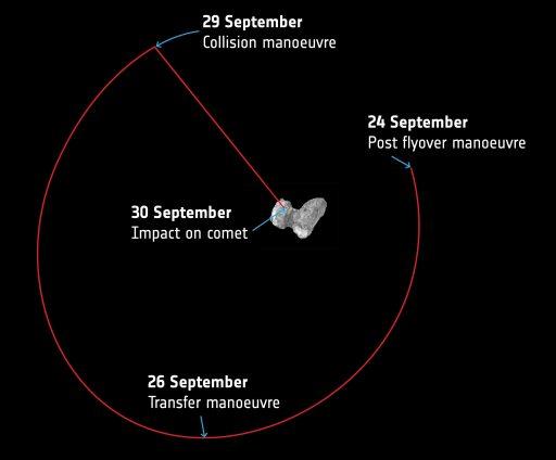 Rosetta's Deep Dive - Image: ESA