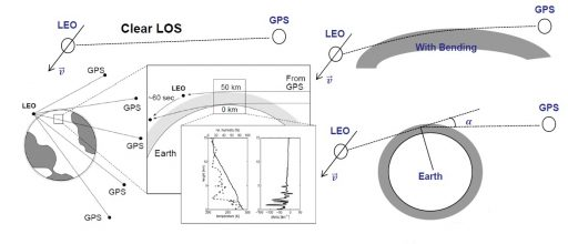 GPS Occultation Measurement Methodology - Image: Nanyang Technological University