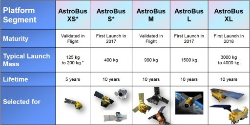 AstroBus Product Palette - Credit: Airbus Defence and Space