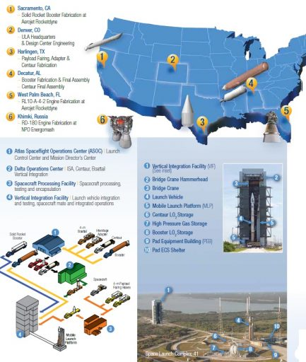 Atlas V - Production & Launch Architecture - Credit: ULA