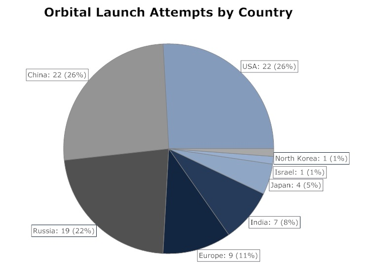 2016 Space Launch Statistics – Spaceflight101