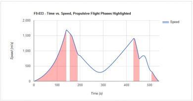 Falcon 9 – NROL-76 Flight Data