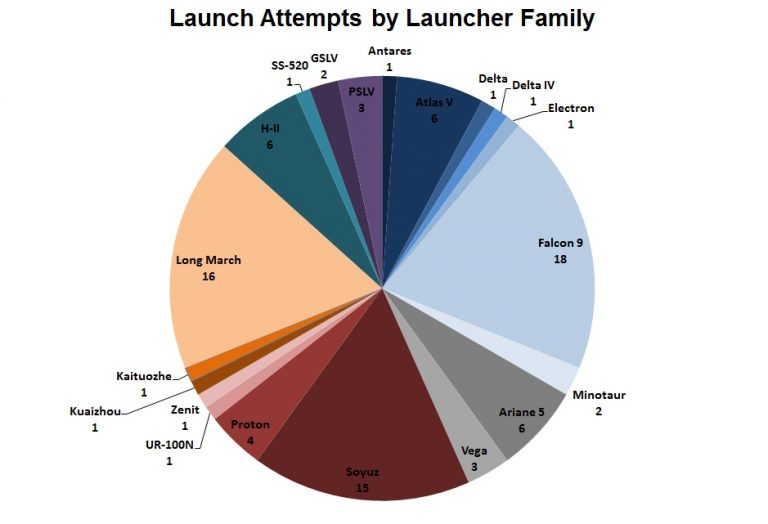 2017 rocket launches by vehicle family